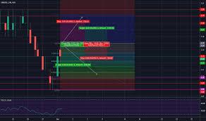 Singtel Price Chart Ideas And Forecasts On Singtel Sgx Z74 Tradingview