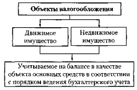 Реферат Региональные налоги com Банк рефератов  Региональные налоги