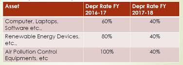 Computer Software Depreciation Rate As Per Companies Act