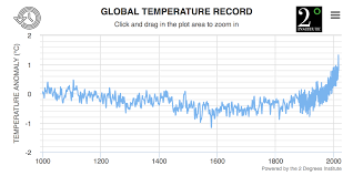 Average Global Temperature By Year Chart Global Historical Temperature Record And Widget