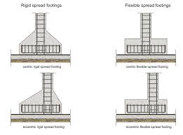 Reinforced Concrete Pad Foundation Design Example Spread Footing Or Isolated Footing Reinforcement Detail
