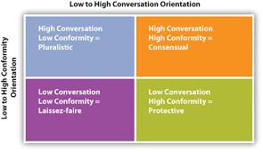Family Communication Patterns Theory