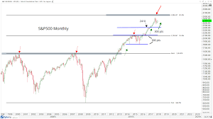 Nasdaq, new york, new york. The Most Important Trends In The U S Stock Market Now