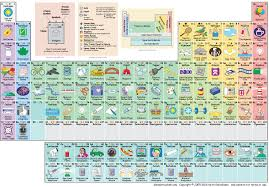 Periodic Table of the Elements, in pictures and words #1PHASD ...