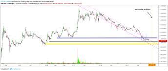 Dash To Btc Chart Dash Dash Btc Coin Street News
