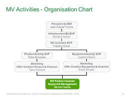 Schneider Organization Chart Licence Partnership Medium Voltage Ppt Video Online Download