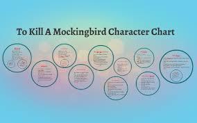 To Kill A Mockingbird Character Chart To Kill A Mockingbird Character Chart By Jordan Taylor On Prezi