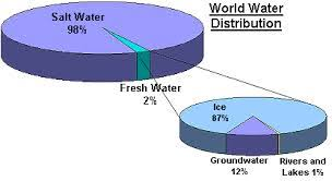 Pie Chart Of Freshwater And Saltwater The Water Cycle By Noora1289 On Emaze