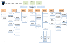 Catholic Hierarchy Org Chart 80 Unbiased Parish Organizational Chart