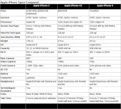 iphone 5s specs vs iphone