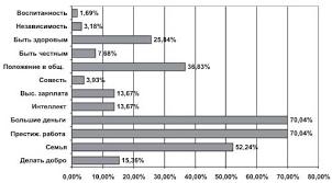 Курсовая работа Особенности досуга молодёжи  что учащиеся студенческая и рабочая молодежь имеет четко сформированное мнение по вопросам досуга Взгляды меняются в зависимости от времени года