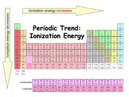 Ionization Energy Chart What Is The Difference Between The Ionization Energy Of Na