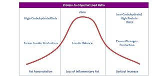 Zone Diet Chart Alternative Meal Planning The Keto Zone Diet European
