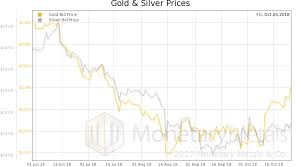 Gold Supply Chart Fun And Profit Precious Metals Supply And Demand Seeking