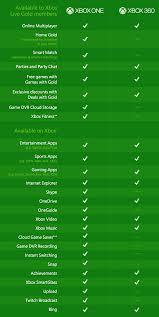 Playstation 3 Vs Xbox 360 Comparison Chart Xbox 360 Vs Xbox One Difference And Comparison Diffen