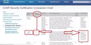 Cisco Certification Chart Can I Do Ccnp Security After Ccna R S Quora
