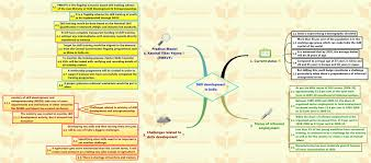 insights into editorial does really need a start up act insights into editorial does really need a start up act mindmaps on issues insights