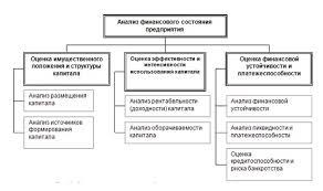 Мебельное предприятие ооо анализ финансовой деятельности  Финансовый анализ предприятия введение часть четвертая
