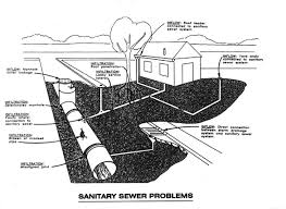 Sanitary Sewer Design Example Sanitary Sewer Program Background Information City Of