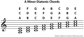 Diatonic Chord Progression Chart Minor Scale Diatonic Chords Piano Music Theory