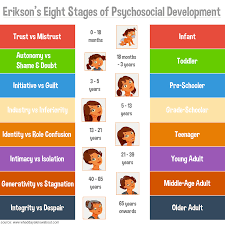Stages Of Lifespan Development Chart Erikson And Personal Psychosocial Stage