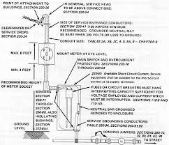 single phase, three wire service entrance (guide to industrial Service Feeder Diagram With Electric Circuits single phase, three wire service entrance (guide to industrial electrical devices, circuits and materials) Electric Fence Schematic Circuit Diagram