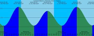 Virginia Tide Chart Potomac River 17 Reasonable Potomac River Tide Chart 2019