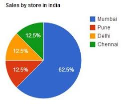 How To Create Pie Chart In Spreadsheet Using Google Script