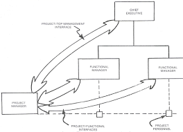 Information Technology Career Path Flow Chart The Matrix Organization