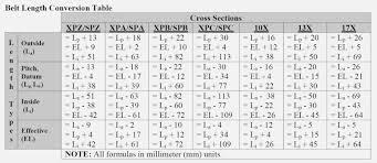 Gates Fleetrunner Belt Size Chart Fxund Us