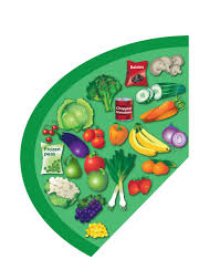 Healthy And Balanced Diet Chart The Eatwell Guide Nhs
