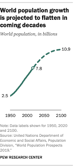 South America Population Chart World Population Growth Is Expected To Nearly Stop By 2100