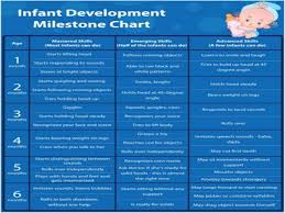Neonatal Developmental Milestones Chart Developmental Milestones