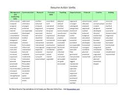 Power Word For Resumes List Of Action Words For Resume Best Resume Action Verbs Verbs