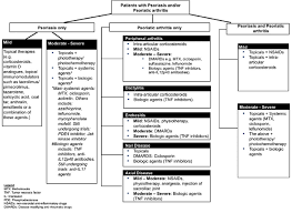 Suggested Treatment Algorithm For Patients With Psoriasis And Or