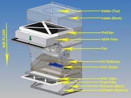 hepa room air cleaner. hepa airflow image hepa room air cleaner