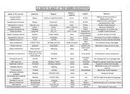 Organic Chemistry Reactions Chart Charts Of B