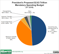 Budgeting Pie Chart Presidents 2016 Budget In Pictures