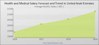 Um Health Chart Health And Medical Average Salaries In United Arab Emirates 2019
