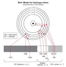 Hydrogen Spectrum Activity Carolina Com