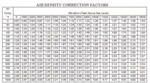 Duct Velocity Chart Air Flow Air Systems Pressure And Fan Performance