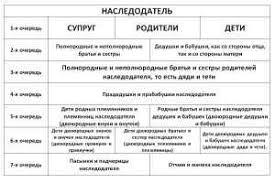 Схема вступления в наследство жилплощади Нотариальное оформление  Схема вступления в наследство жилплощади