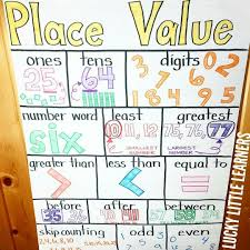 2nd Grade Math Anchor Charts Place Value Anchor Chart Math Anchor Charts Anchor Charts