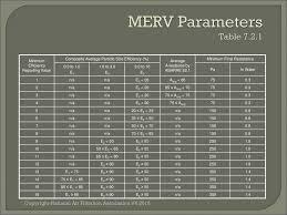 Ashrae Merv Chart Ansi Ashrae 52 2 A Destructive Test To Measure Minimum