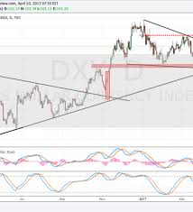 Dxy Faces Trendline Resistance As Eur Usd Loses Triangle