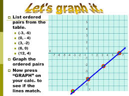 let s graph it list ordered pairs from the table
