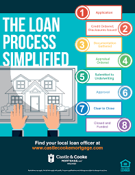 Simplified Process The Loan infographic