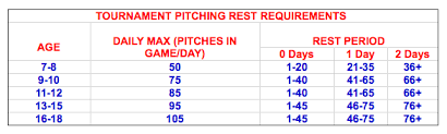 2018 Little League Pitch Count Chart 2017 Pitch Count Rules A Warning
