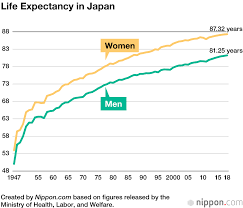 Life Expectancy For Japanese Men And Women At New Record