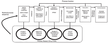 Information Process Models      version Action research in organization development edit
